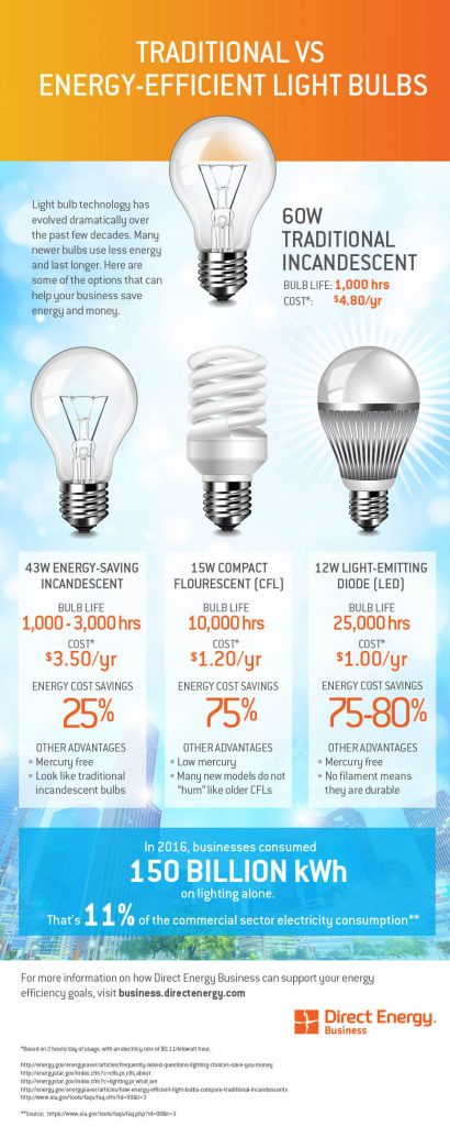 Infographic illustration created to compare electricity costs using different light bulbs